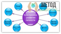 Курсы лекций развития личности